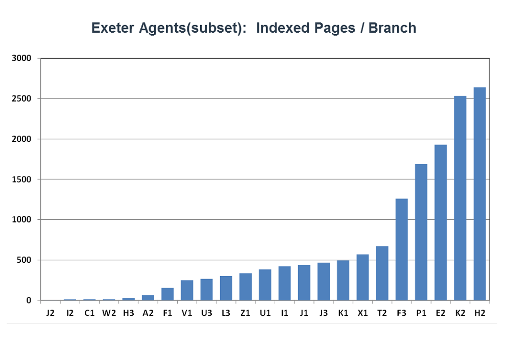 Benchmarking Exeter estate agents