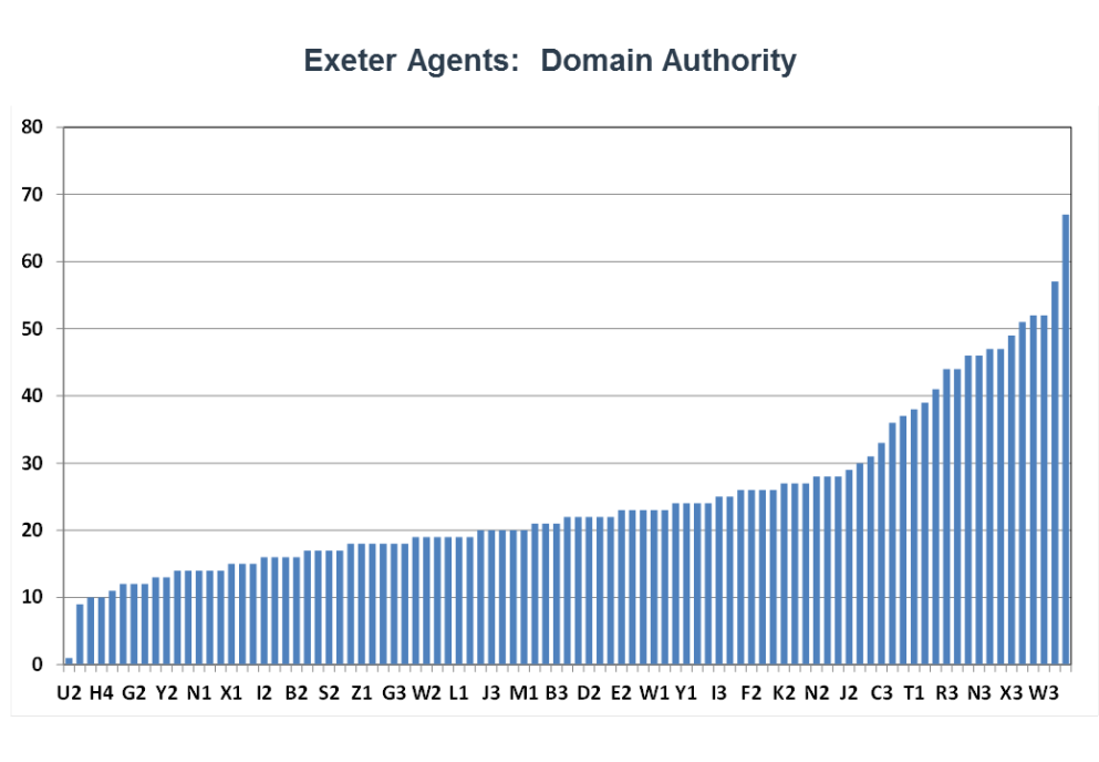 Exeter agents domain authority