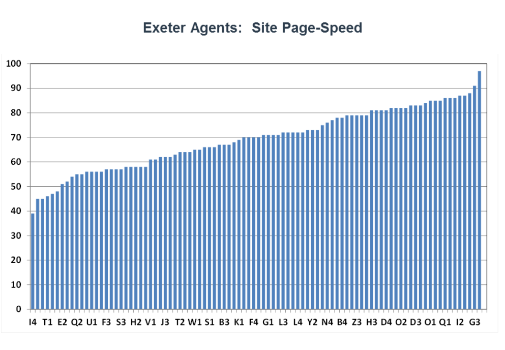 Exeter agents page speed