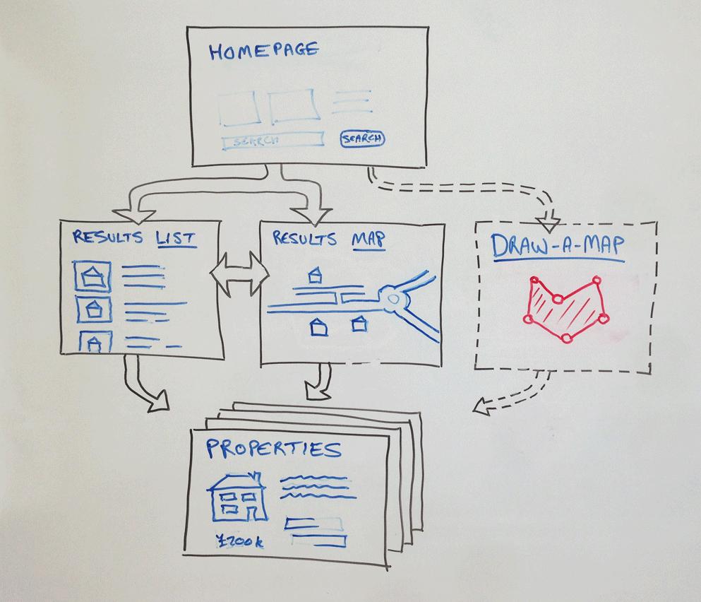 Draw a Map schema
