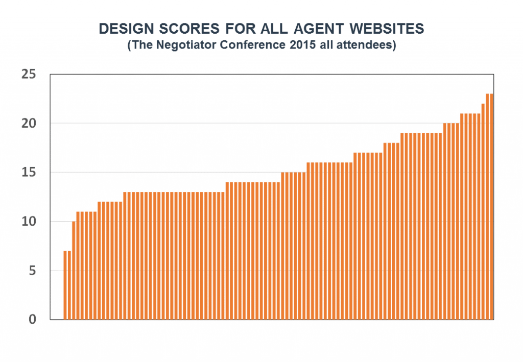 Benchmarking design scores